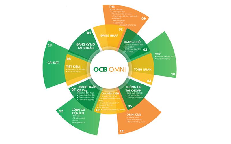 Khám phá OCB OMNI với đầy đủ sản phẩm ngân hàng số.