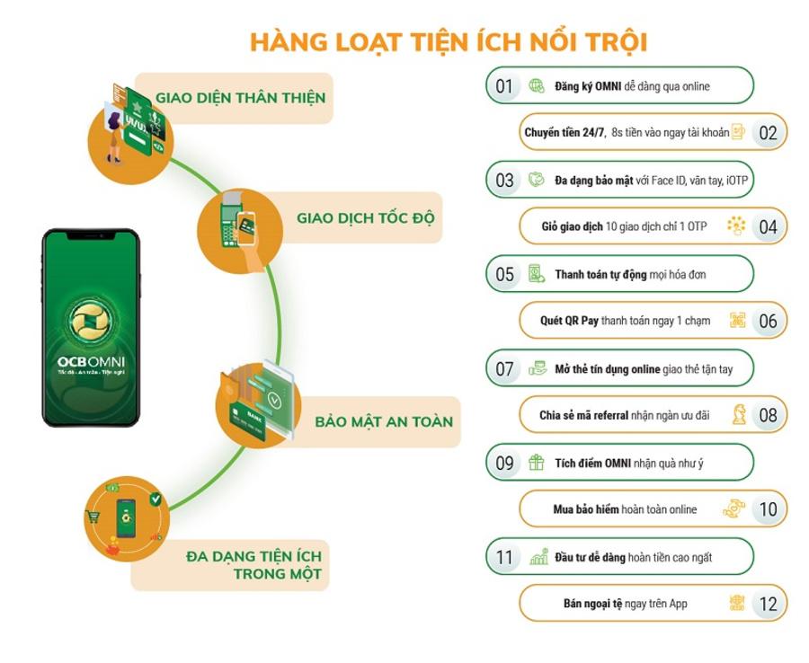 Ngân hàng số Việt Nam đem lại cho người dùng vô vàn tính năng vượt trội.