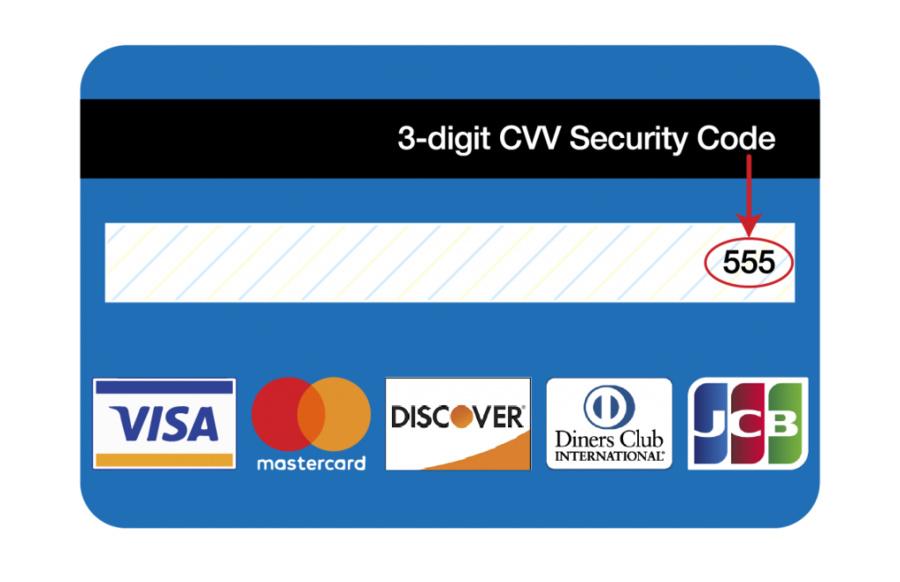 Vị trí của số CVV/CVC trên thẻ tín dụng.